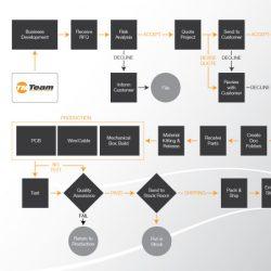Team Manufacturing Mobile App Design
